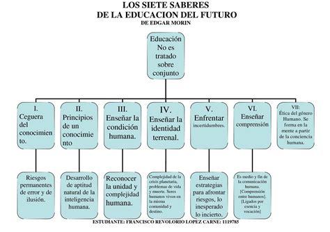 Resumen 7 Saberes De Edgar Morin by Calam 233 O Mapa Conceptual De Los 7 Saberes De La Educacion