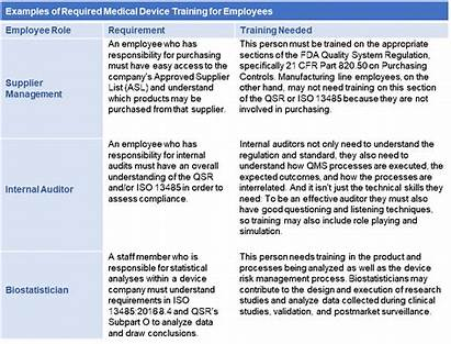 Medical Device Examples Training Employees Required Matrix