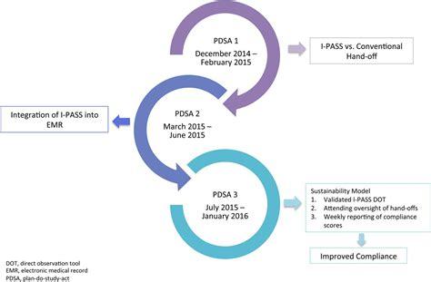 quality improvement approach  standardization