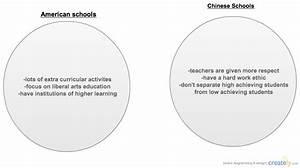 American Schools Vs Chinese Schools   Venn Diagram