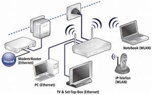 Wlan über Strom : devolo dlan 200av wireless g starter kit adapter computer zubeh r ~ Frokenaadalensverden.com Haus und Dekorationen