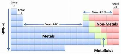 Periodic Chemistry Areas Elements Key Blank Worksheet