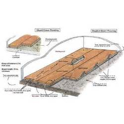 how to install a hardwood floor a concrete slab ask home design