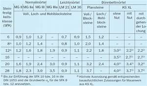 Beton Mischverhältnis Tabelle : druckspannung ~ A.2002-acura-tl-radio.info Haus und Dekorationen