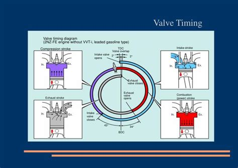 valve timing diagram nz fe engine  vvt