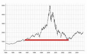 Crisis Pictures Dot Com Bubble