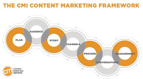 Seven Steps For Starting A Content