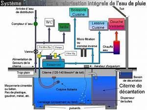 Système De Récupération D Eau De Pluie : schema installation recuperation eau de pluie ~ Dailycaller-alerts.com Idées de Décoration