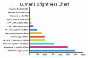 Automotive Light Bulb Wattage Chart