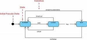 State Machine Diagram  Uml Diagrams Example  State Machine