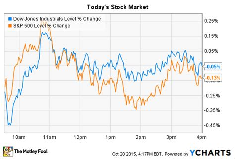 stock market stays flat  ibm  harley davidson  drop  motley fool