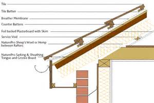 sarking sheathing tongue groove insulation board sustainable wood fibre