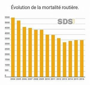 Mortalité Routière 2017 : les premi res mesures du pr sident macron pour la s curit routi re ~ Maxctalentgroup.com Avis de Voitures