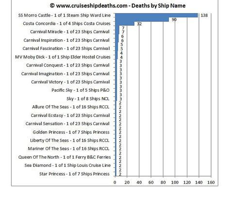 Statistics For Deaths On A Cruise Ship Cruise Ship Death Statistics From Cruise Ship Deaths Website