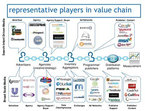digital marketing caign listing on digital media buying agency