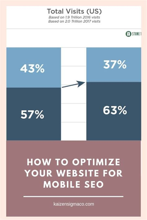 More Seo Optimize by How To Optimize Your Website For Mobile Seo To Get More