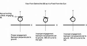 Pyramyd Airsoft Blog  Accuracy In Airsoft Guns  Part I