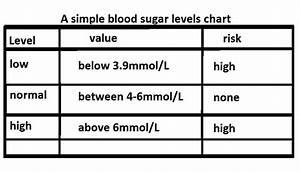 Blood Sugar Levels Chart Living In Progress