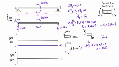 Shear Force Bending Moment Diagrams Example