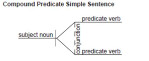 diagramming sentences printable english grammar diagram