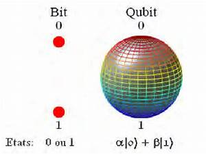 The Difference Between Bit And Qubit  4