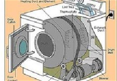 ou trouver une courroie de seche linge comment remonter une courroie de seche linge whirlpool appareils m 233 nagers pour la maison
