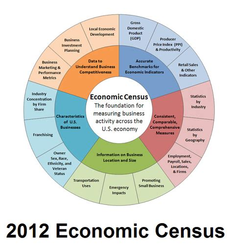 bureau of economics entries from december 2012 department of commerce