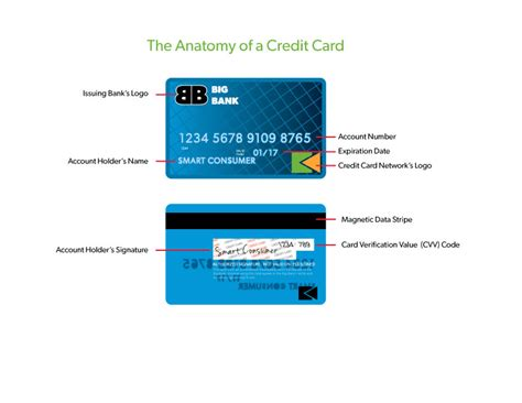 Help if you can't get any card. Apprisen - Credit Cards 101: What is a Credit Card?