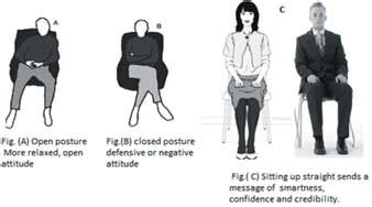 Significance of Body Language & Dressing Sense in IELTS ...