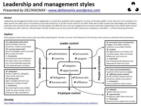 leadership  management styles  pret  porter