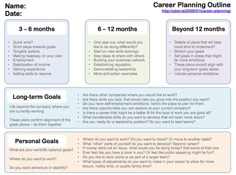 Writing A Plan For Your Future