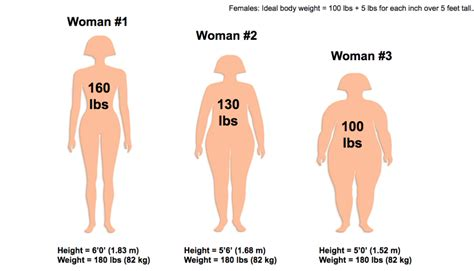 A 115 pound and 5 foot 4 inches women — Images and pictures
