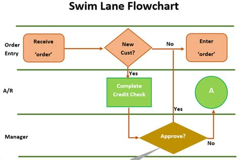 flowchart templates  microsoft office