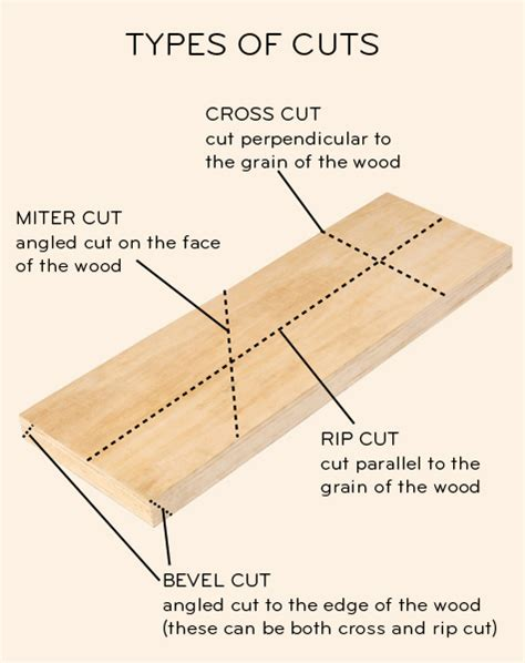 Diy 101 Building Your Toolbox — Saws Part Ii Design*sponge