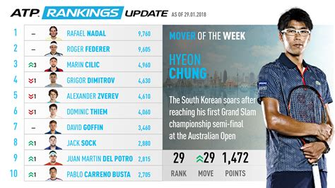ATP Rankings Movers: Nadal Bounces Back To No. 1 | ATP World Tour | Tennis