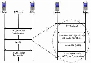 Cfone Protocol Flow  Sip  Session Initiation Protocol  Rtp