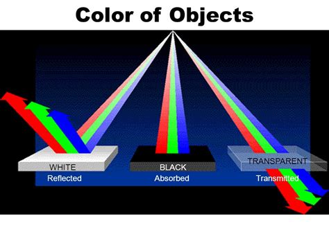 secondary colors of light aim explain the difference between primary secondary and