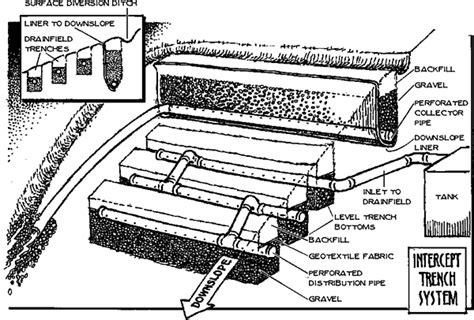 high water table drainage septic systems shelter publications