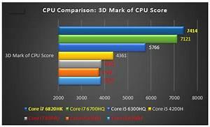 Why Real Gamers Choose Real Quad Core i7/i5 but NEVER U ...