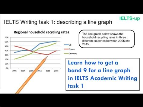 How To Describe A Line Graph Ielts Academic Task 1 Doovi