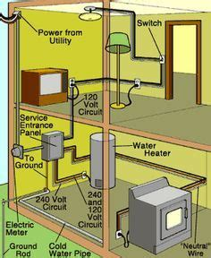 Wiring Diagram For Two Story House by Image Result For Infographic Shiwing Residential Wiring