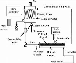 Figure 1 From Superior Water Conditioner