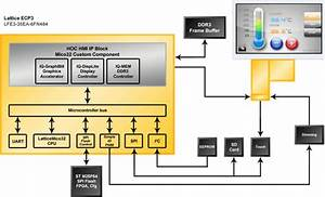 Hoc   Embedded Hmi-on-chip Solution