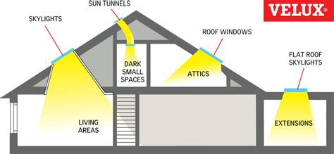 Light Roof Diagram by Velux Skylight Size Chart Velux Window Size Chart