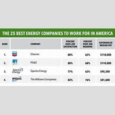 The Best Energy Companies In America  Business Insider