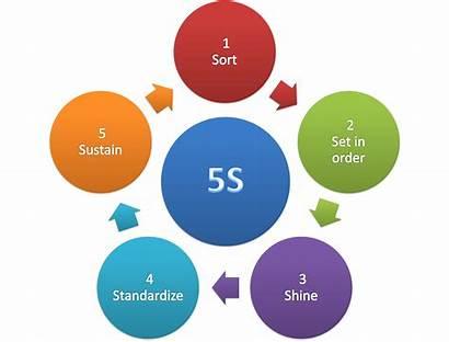 5s Methodology History Wikipedia