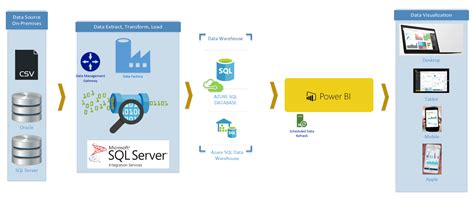 connect to power bi templates d365 azure data factory templates for visual studio radacad