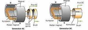 Penerapan Induksi Elektromagnetik