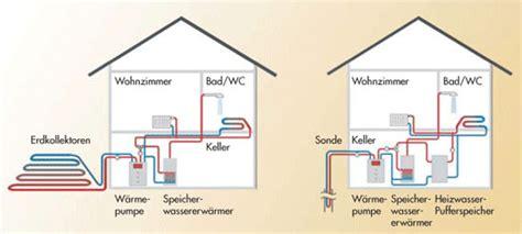 sole wasser wärmepumpe kosten co2sparhaus service w 228 rmepumpen