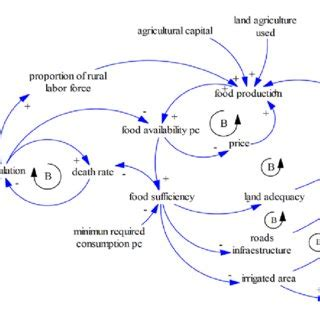 Food Loop Diagram by Pdf Analyzing Food Supply And Distribution Systems Using